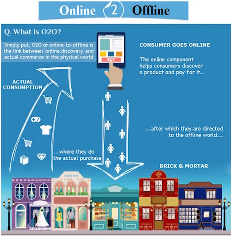 what-is-o2o-online-to-offline-digital-ecommerce-retail-china-gmic-1-2
