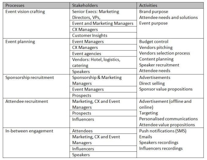 customer experience table